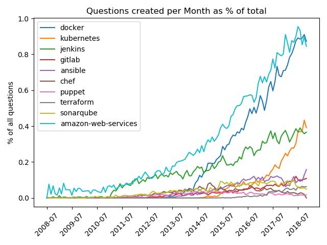 DevOps and Docker Trends 2019 | Based on Stackoverflow Data
