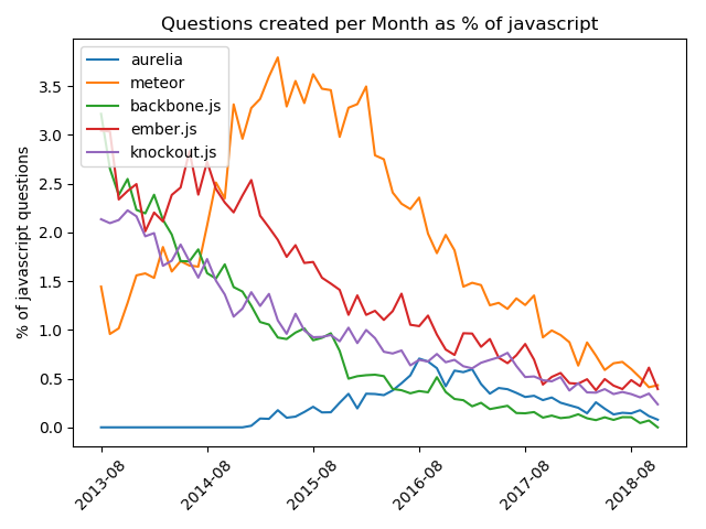 25 Top Javascript Trends & Actions | 2019 | Based on Stackoverflow data