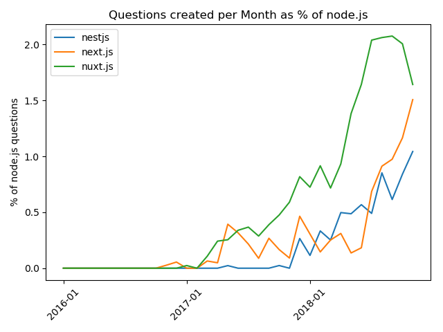 28 Node js Trends and Actions | 2019 | Based on Stackoverflow Data