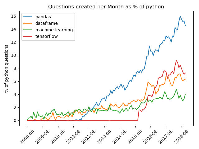 Top 14 Python skills for businesses   2019   Based on